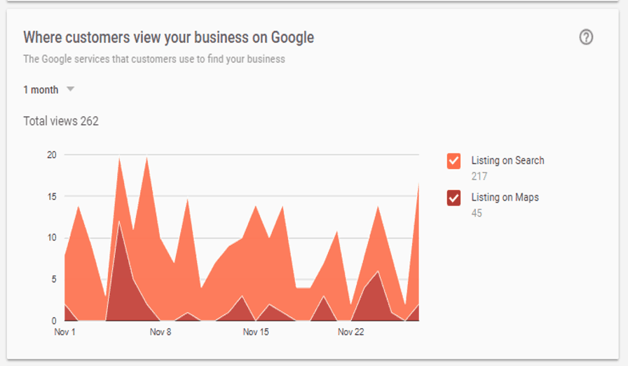 Where Customers View Your Business